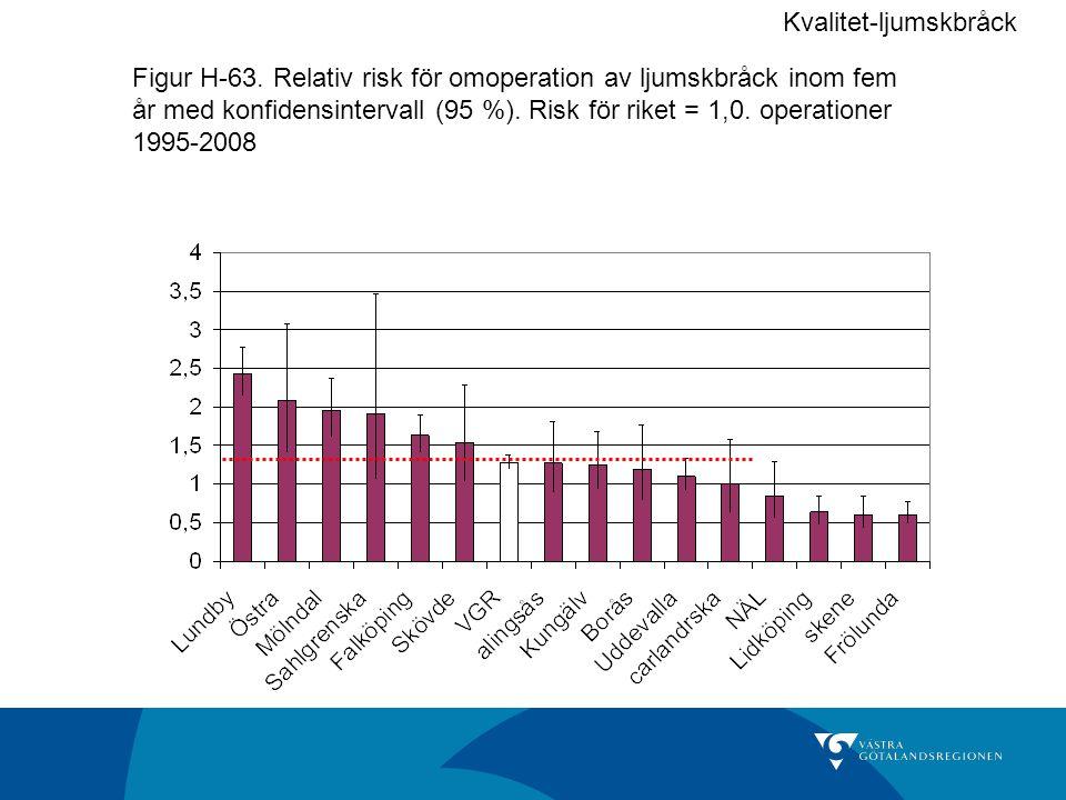 Figur H-63. Relativ risk för omoperation av ljumskbråck inom fem år med konfidensintervall (95 %). Risk för riket = 1,0. operationer 1995-2008 Kvalite