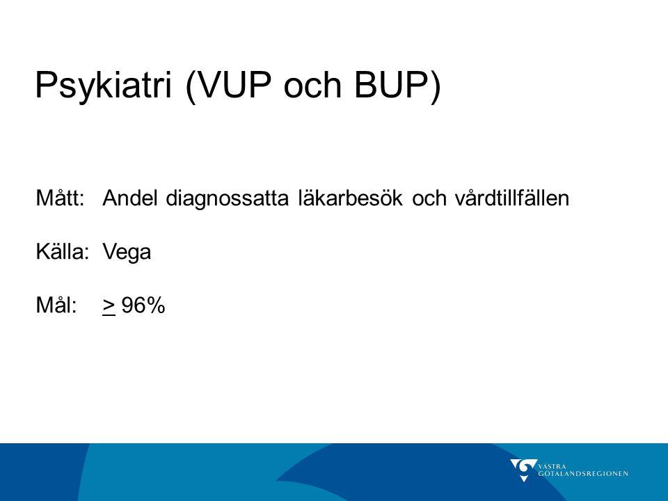 Psykiatri (VUP och BUP) Mått:Andel diagnossatta läkarbesök och vårdtillfällen Källa: Vega Mål:> 96%