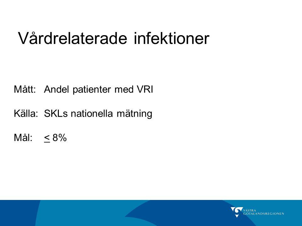 Vårdrelaterade infektioner Mått:Andel patienter med VRI Källa: SKLs nationella mätning Mål:< 8%