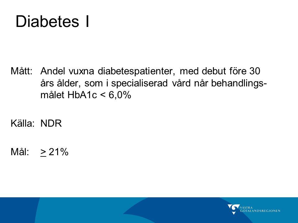 Mått: Andel vuxna diabetespatienter, med debut före 30 års ålder, som i specialiserad vård når behandlings- målet HbA1c < 6,0% Källa: NDR Mål:> 21% Diabetes I