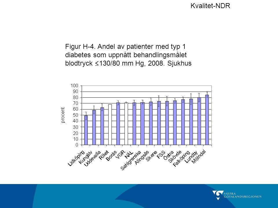 Figur H-4. Andel av patienter med typ 1 diabetes som uppnått behandlingsmålet blodtryck  130/80 mm Hg, 2008. Sjukhus Kvalitet-NDR