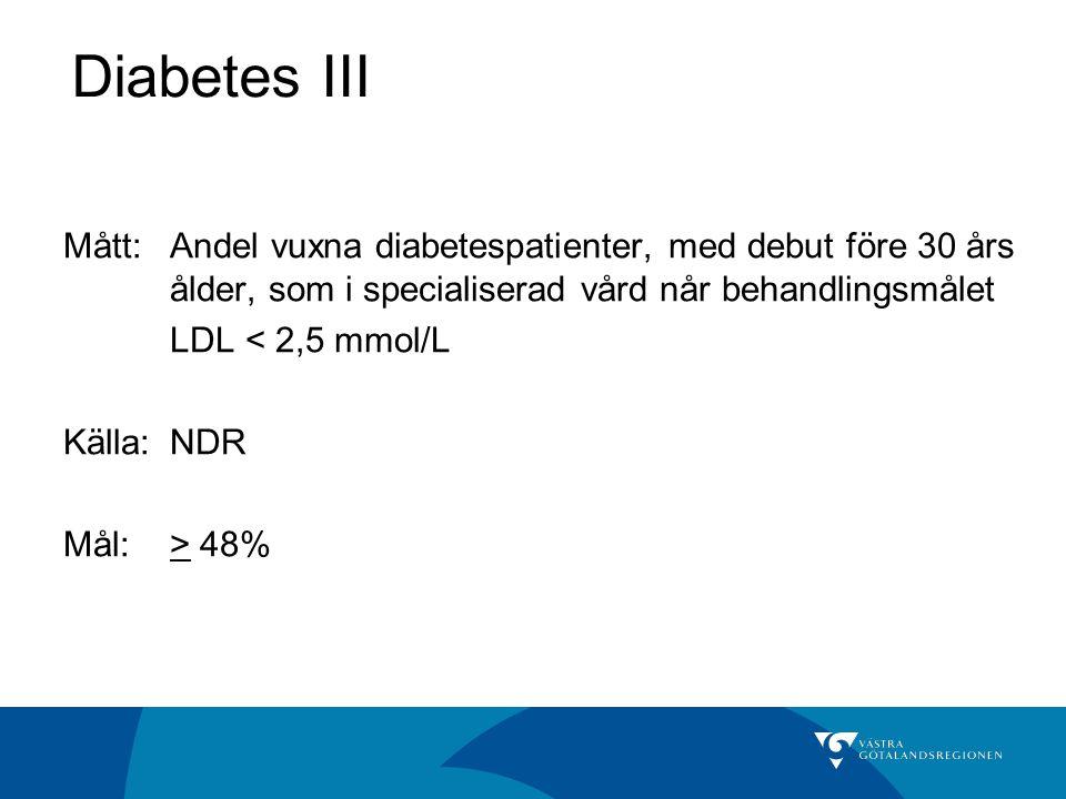 Diabetes III Mått: Andel vuxna diabetespatienter, med debut före 30 års ålder, som i specialiserad vård når behandlingsmålet LDL < 2,5 mmol/L Källa: NDR Mål:> 48%