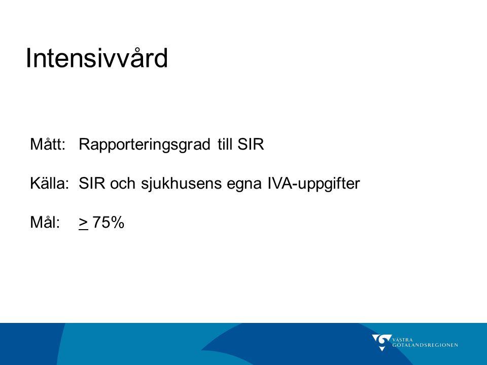 Intensivvård Mått:Rapporteringsgrad till SIR Källa: SIR och sjukhusens egna IVA-uppgifter Mål:> 75%