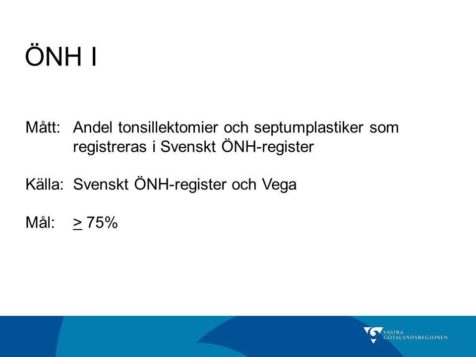 ÖNH I Mått:Andel tonsillektomier och septumplastiker som registreras i Svenskt ÖNH-register Källa: Svenskt ÖNH-register och Vega Mål:> 75%