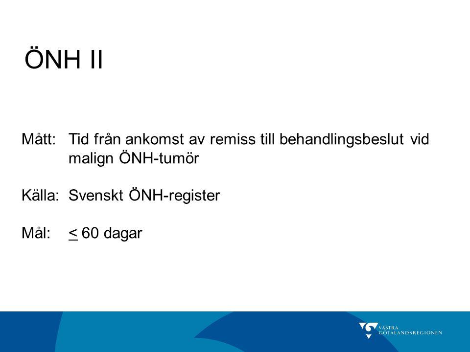 ÖNH II Mått:Tid från ankomst av remiss till behandlingsbeslut vid malign ÖNH-tumör Källa: Svenskt ÖNH-register Mål:< 60 dagar