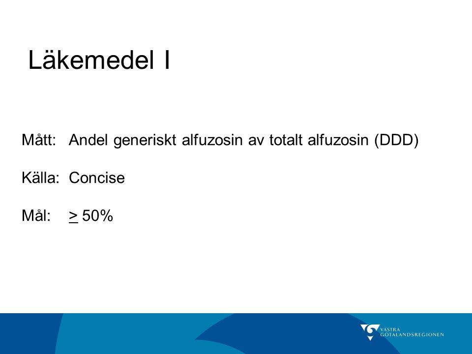 Läkemedel I Mått:Andel generiskt alfuzosin av totalt alfuzosin (DDD) Källa: Concise Mål:> 50%