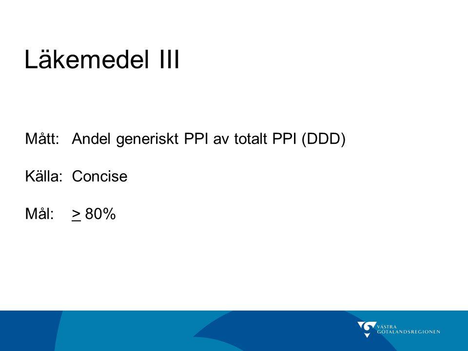Läkemedel III Mått:Andel generiskt PPI av totalt PPI (DDD) Källa: Concise Mål:> 80%