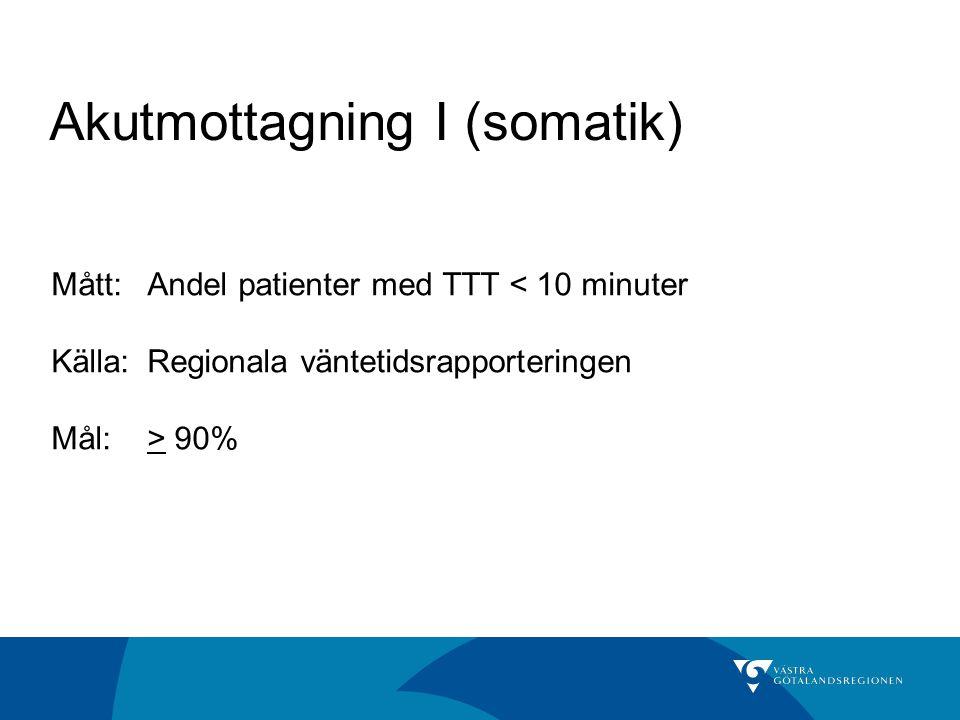 Akutmottagning I (somatik) Mått:Andel patienter med TTT < 10 minuter Källa: Regionala väntetidsrapporteringen Mål:> 90%