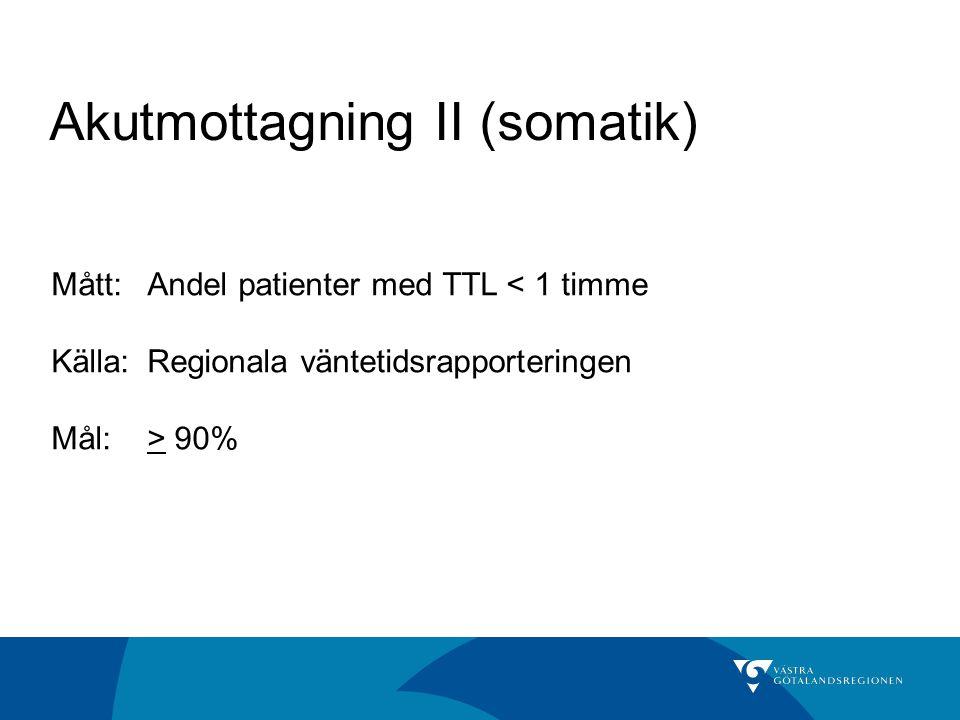 Akutmottagning II (somatik) Mått:Andel patienter med TTL < 1 timme Källa: Regionala väntetidsrapporteringen Mål:> 90%