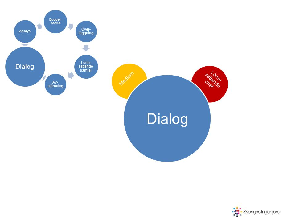Budget- beslut Över- läggning Löne- sättande samtal Av- stämning Dialog Analys Arbets -givare F-valda Medlem Löne- sättande chef Analys