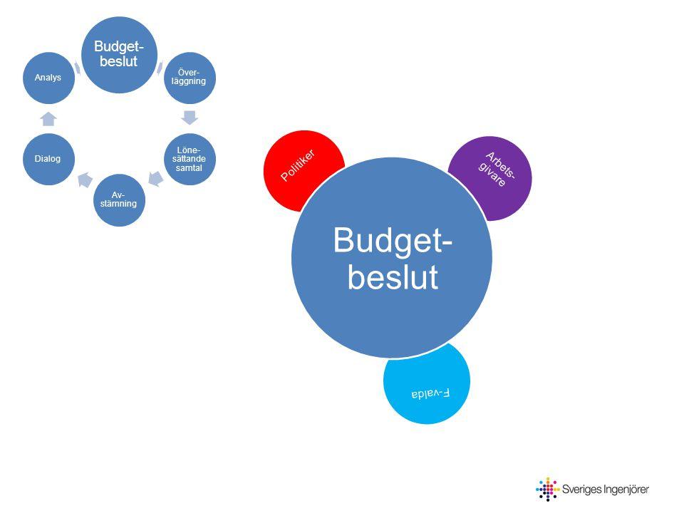 Budget- beslut Över- läggning Löne- sättande samtal Av- stämning DialogAnalys Politiker Arbets- givare F-valda Budget- beslut