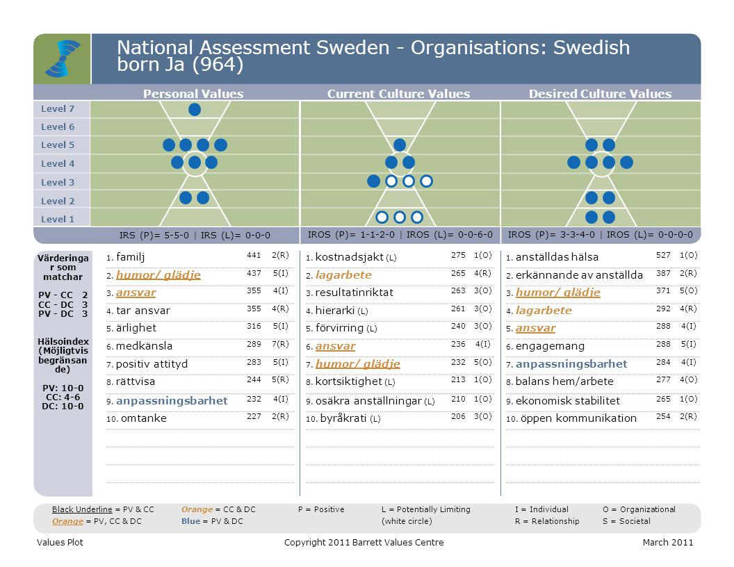 National Assessment Sweden - Organisations: Swedish born Ja (964) C T S Values DistributionCopyright 2011 Barrett Values CentreMarch 2011 C = Common Good T = Transformation S = Self-Interest Positive Values Potentially Limiting Values CTS = 42-21-37 Entropi = 5% CTS = 28-21-51 Entropi = 25% CTS = 42-25-33 Entropi = 1% Personal ValuesCurrent Culture Values Desired Culture Values
