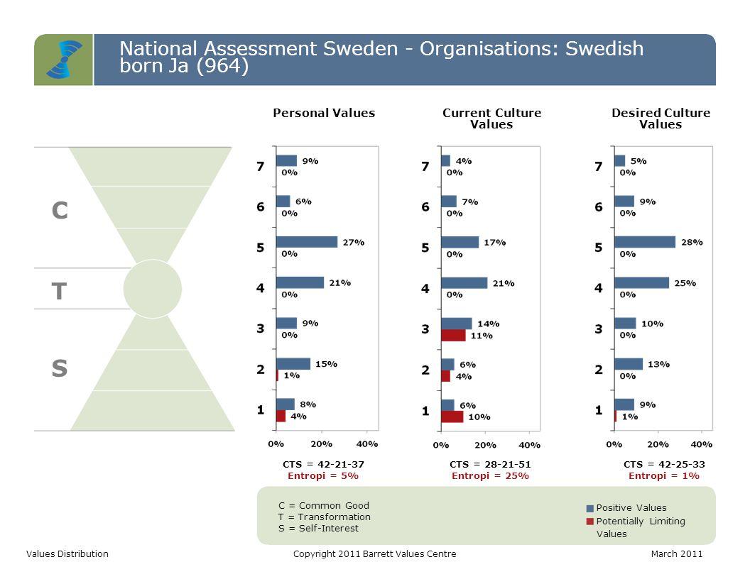 National Assessment Sweden - Organisations: Swedish born Ja (964) C T S Values DistributionCopyright 2011 Barrett Values CentreMarch 2011 C = Common G