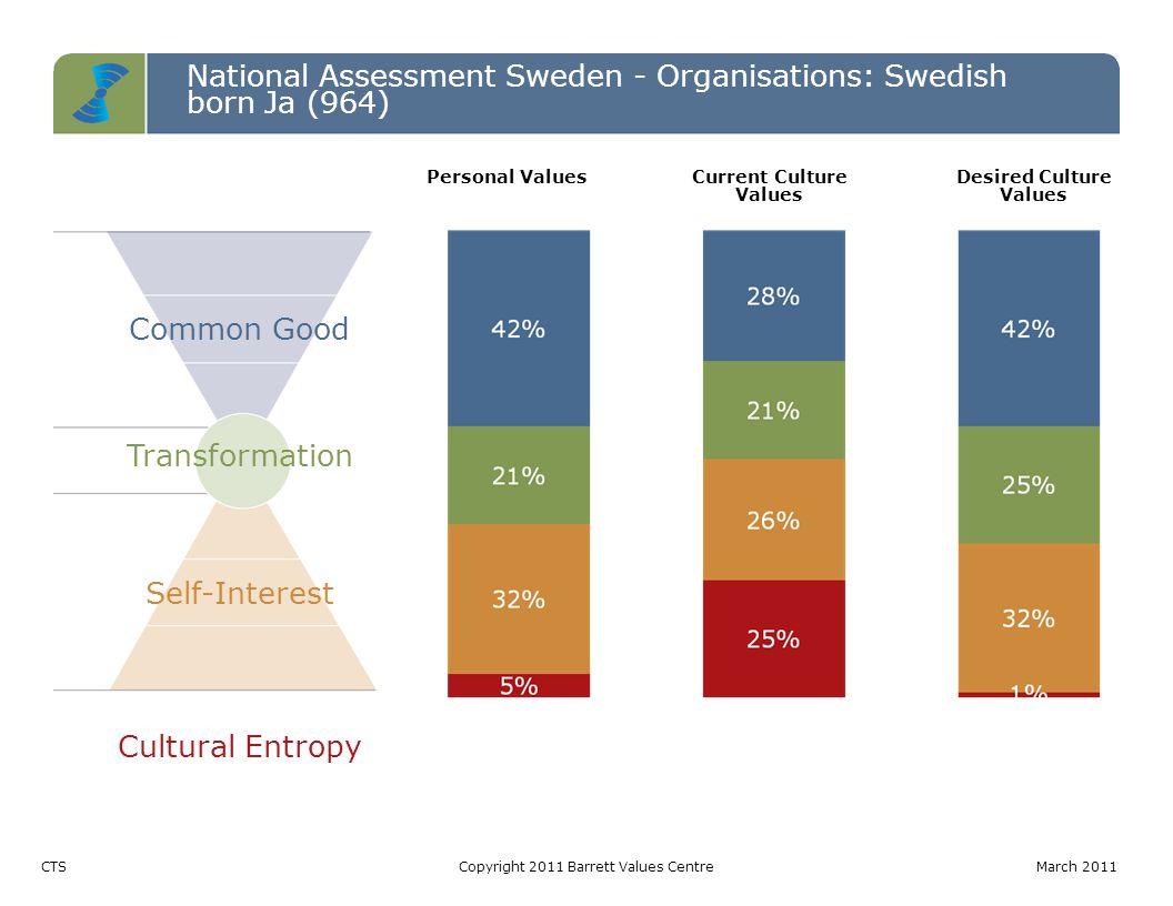 National Assessment Sweden - Organisations: Swedish born Ja (964) Common Good Transformation Self-Interest Cultural Entropy CTSCopyright 2011 Barrett
