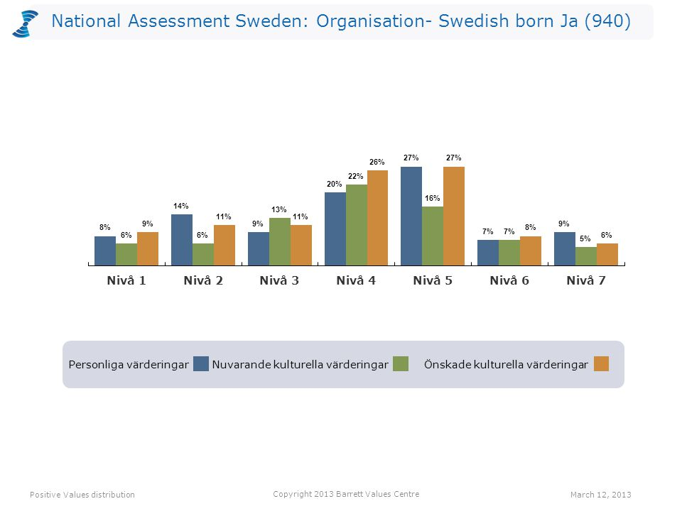 National Assessment Sweden: Organisation- Swedish born Ja (940) Personliga värderingarNuvarande kulturella värderingarÖnskade kulturella värderingar Positive Values distribution Copyright 2013 Barrett Values Centre March 12, 2013