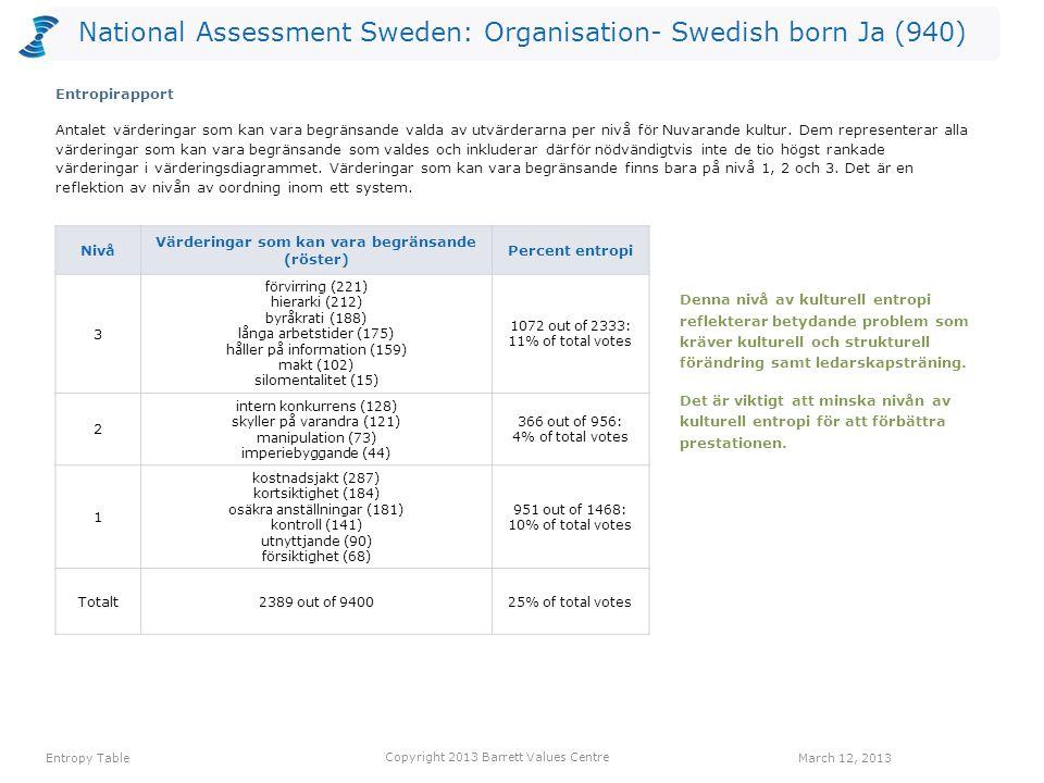National Assessment Sweden: Organisation- Swedish born Ja (940) Antalet värderingar som kan vara begränsande valda av utvärderarna per nivå för Nuvarande kultur.