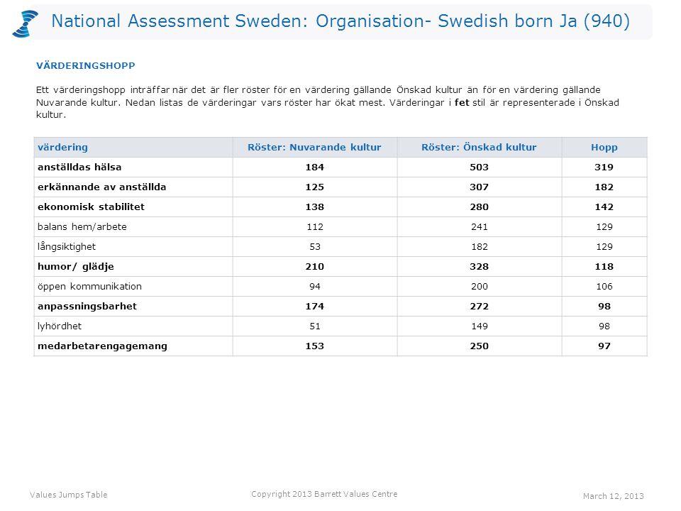 National Assessment Sweden: Organisation- Swedish born Ja (940) värdering Röster: Nuvarande kulturRöster: Önskad kulturHopp anställdas hälsa184503319 erkännande av anställda125307182 ekonomisk stabilitet138280142 balans hem/arbete112241129 långsiktighet53182129 humor/ glädje210328118 öppen kommunikation94200106 anpassningsbarhet17427298 lyhördhet5114998 medarbetarengagemang15325097 Ett värderingshopp inträffar när det är fler röster för en värdering gällande Önskad kultur än för en värdering gällande Nuvarande kultur.