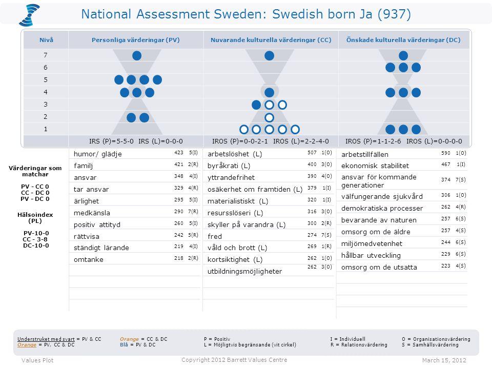 National Assessment Sweden: Swedish born Ja (937) arbetslöshet (L) 5071(O) byråkrati (L) 4003(O) yttrandefrihet 3904(O) osäkerhet om framtiden (L) 3791(I) materialistiskt (L) 3201(I) resursslöseri (L) 3163(O) skyller på varandra (L) 3002(R) fred 2747(S) våld och brott (L) 2691(R) kortsiktighet (L) 2621(O) utbildningsmöjligheter 2623(O) arbetstillfällen 5901(O) ekonomisk stabilitet 4671(I) ansvar för kommande generationer 3747(S) välfungerande sjukvård 3061(O) demokratiska processer 2624(R) bevarande av naturen 2576(S) omsorg om de äldre 2574(S) miljömedvetenhet 2446(S) hållbar utveckling 2296(S) omsorg om de utsatta 2234(S) Values PlotMarch 15, 2012 Copyright 2012 Barrett Values Centre I = Individuell R = Relationsvärdering Understruket med svart = PV & CC Orange = PV, CC & DC Orange = CC & DC Blå = PV & DC P = Positiv L = Möjligtvis begränsande (vit cirkel) O = Organisationsvärdering S = Samhällsvärdering Värderingar som matchar PV - CC 0 CC - DC 0 PV - DC 0 Hälsoindex (PL) PV-10-0 CC - 3-8 DC-10-0 humor/ glädje 4235(I) familj 4212(R) ansvar 3484(I) tar ansvar 3294(R) ärlighet 2955(I) medkänsla 2907(R) positiv attityd 2605(I) rättvisa 2425(R) ständigt lärande 2194(I) omtanke 2182(R) NivåPersonliga värderingar (PV)Nuvarande kulturella värderingar (CC)Önskade kulturella värderingar (DC) 7 6 5 4 3 2 1 IRS (P)=5-5-0 IRS (L)=0-0-0IROS (P)=0-0-2-1 IROS (L)=2-2-4-0IROS (P)=1-1-2-6 IROS (L)=0-0-0-0