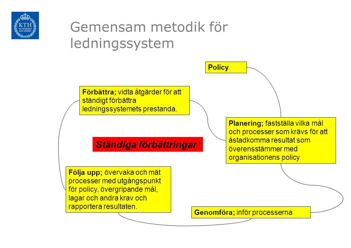 Gemensam metodik för ledningssystem Policy Förbättra; vidta åtgärder för att ständigt förbättra ledningssystemets prestanda. Genomföra; inför processe
