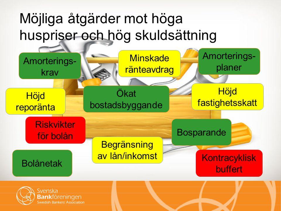 3 Befolkningstillväxt (blå linje) och bostadsbyggande (orange linje), Stockholm Källa: SCB