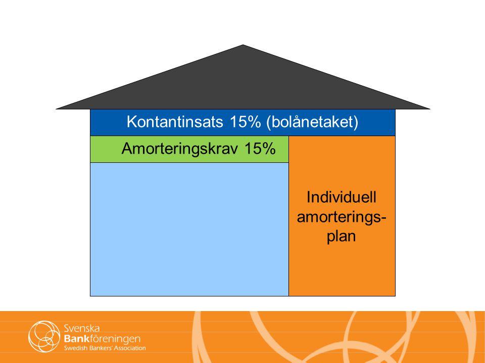 Kontantinsats 15% (bolånetaket) Amorteringskrav 15% Individuell amorterings- plan