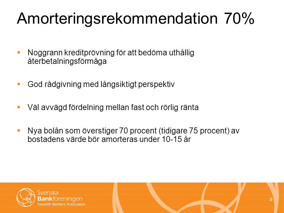 8 Amorteringsrekommendation 70%  Noggrann kreditprövning för att bedöma uthållig återbetalningsförmåga  God rådgivning med långsiktigt perspektiv  Väl avvägd fördelning mellan fast och rörlig ränta  Nya bolån som överstiger 70 procent (tidigare 75 procent) av bostadens värde bör amorteras under 10-15 år