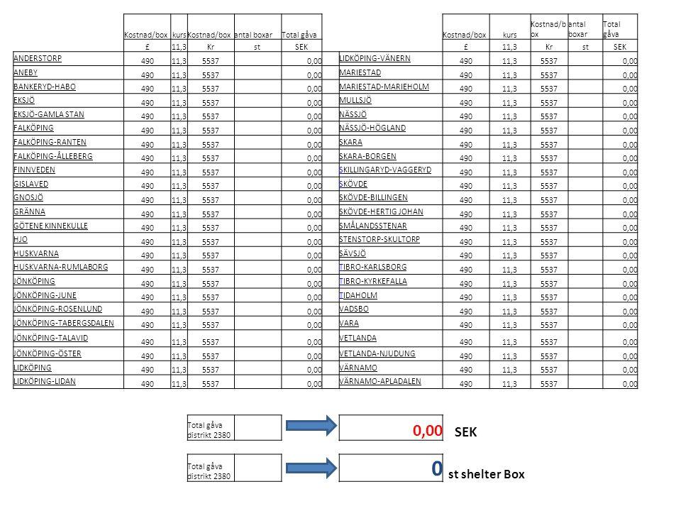 Kostnad/boxkursKostnad/boxantal boxarTotal gåvaKostnad/boxkurs Kostnad/b ox antal boxar Total gåva £11,3KrstSEK£11,3KrstSEK ANDERSTORP 49011,355370,00