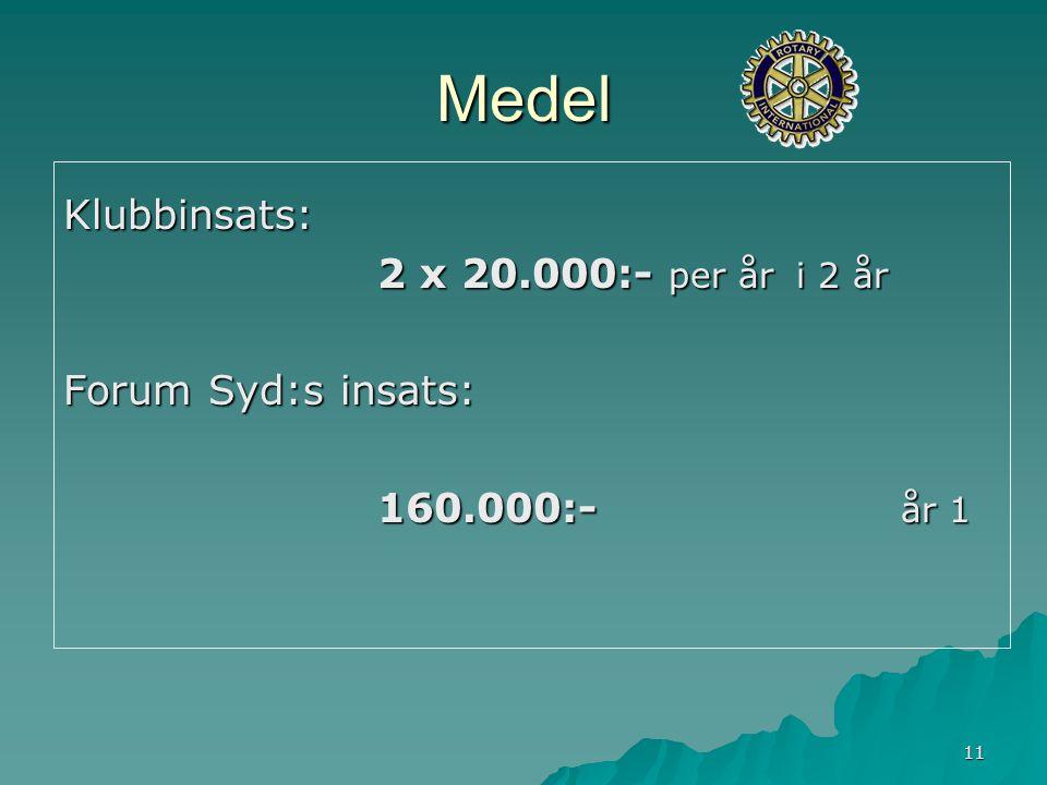 11 Medel Klubbinsats: 2 x 20.000:- per år i 2 år Forum Syd:s insats: 160.000:- år 1