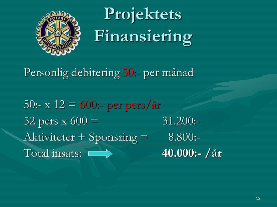 12 Projektets Finansiering Personlig debitering 50:- per månad 50:- x 12 = 600:- per pers/år 52 pers x 600 = 31.200:- Aktiviteter + Sponsring = 8.800:- Total insats:40.000:- /år