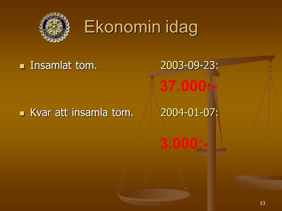 13 Ekonomin idag Insamlat tom. 2003-09-23: Insamlat tom.