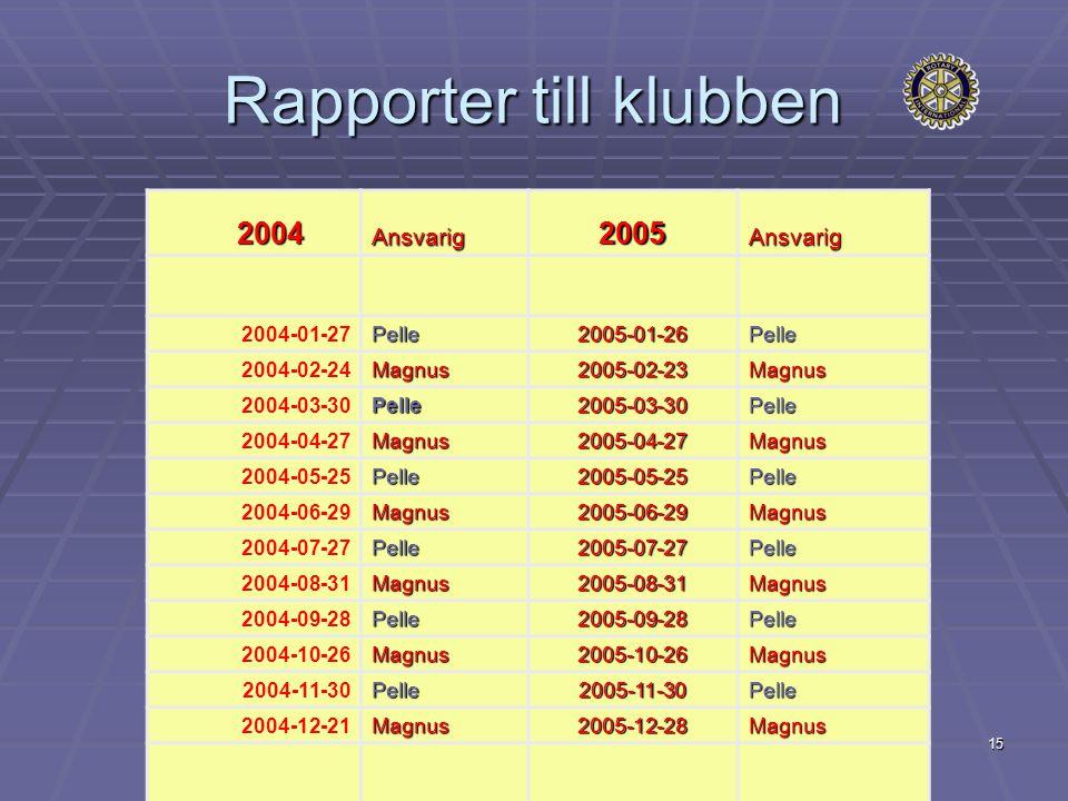 15 Rapporter till klubben 2004 2004Ansvarig2005Ansvarig 2004-01-27Pelle2005-01-26Pelle 2004-02-24Magnus2005-02-23Magnus 2004-03-30Pelle2005-03-30Pelle 2004-04-27Magnus2005-04-27Magnus 2004-05-25Pelle2005-05-25Pelle 2004-06-29Magnus2005-06-29Magnus 2004-07-27Pelle2005-07-27Pelle 2004-08-31Magnus2005-08-31Magnus 2004-09-28Pelle2005-09-28Pelle 2004-10-26Magnus2005-10-26Magnus 2004-11-30Pelle2005-11-30Pelle 2004-12-21Magnus2005-12-28Magnus