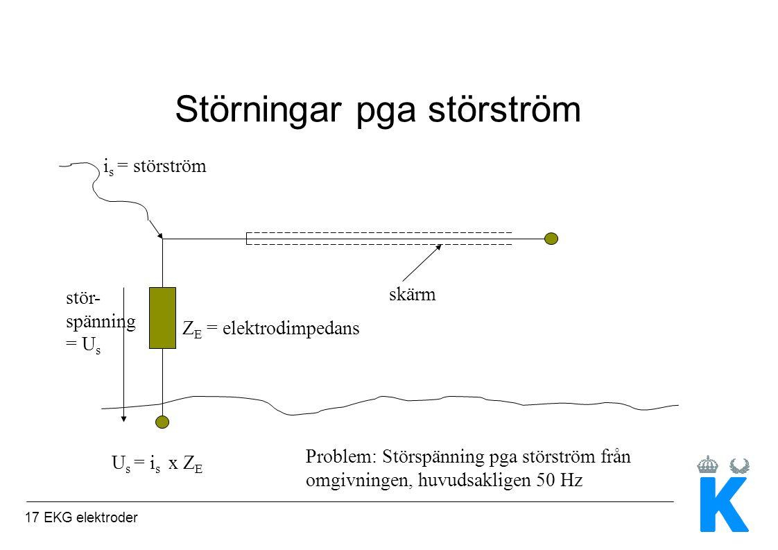 17 EKG elektroder Störningar pga störström i s = störström skärm Z E = elektrodimpedans stör- spänning = U s U s = i s x Z E Problem: Störspänning pga störström från omgivningen, huvudsakligen 50 Hz