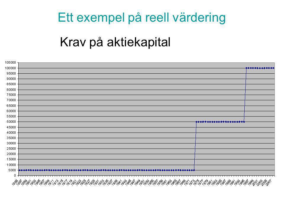 Penningvärdets försämringen i index
