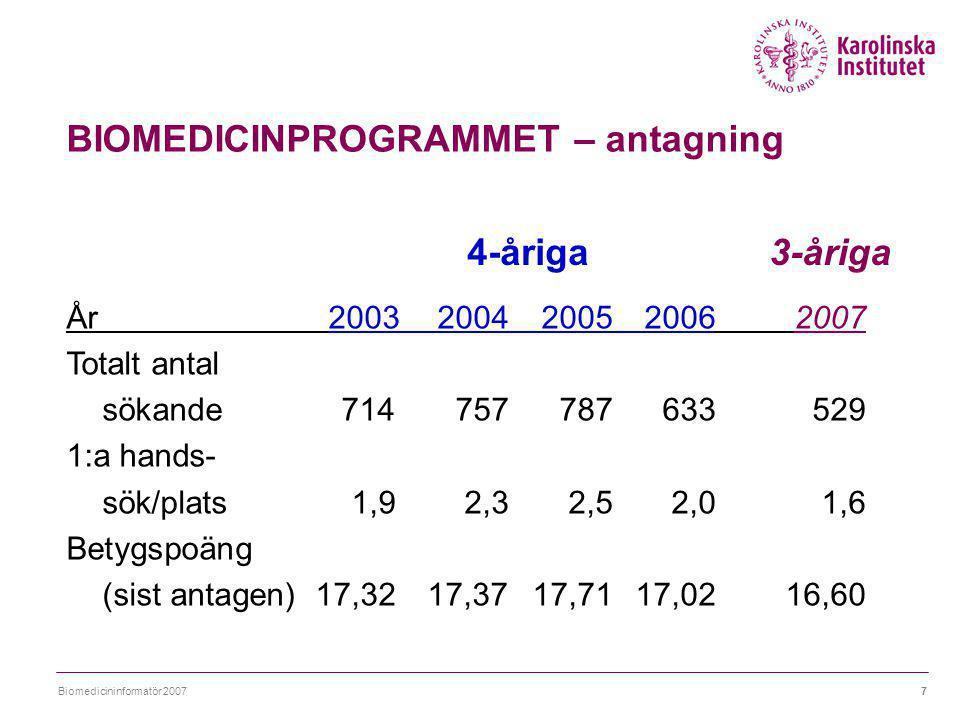 Biomedicininformatör 20077 BIOMEDICINPROGRAMMET – antagning År 2003 2004200520062007 Totalt antal sökande714 757787633529 1:a hands- sök/plats1,92,32,52,01,6 Betygspoäng (sist antagen)17,3217,37 17,7117,0216,60 4-åriga3-åriga