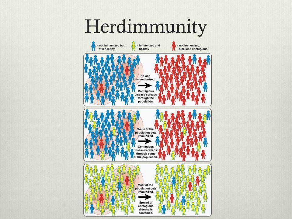 Herdimmunity