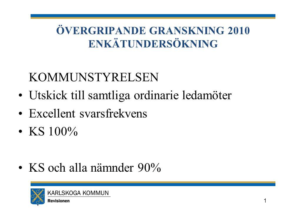 ÖVERGRIPANDE GRANSKNING 2010 ENKÄTUNDERSÖKNING KOMMUNSTYRELSEN Utskick till samtliga ordinarie ledamöter Excellent svarsfrekvens KS 100% KS och alla nämnder 90% 1