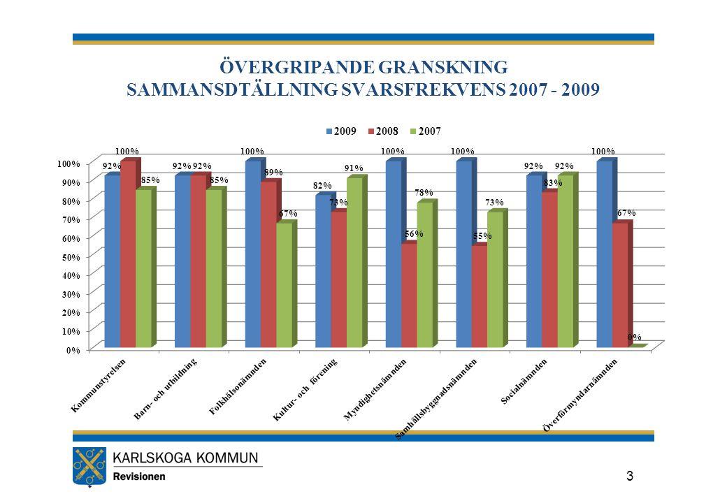 ÖVERGRIPANDE GRANSKNING SAMMANSDTÄLLNING SVARSFREKVENS 2007 - 2009 3