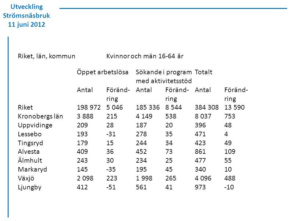 Utveckling Strömsnäsbruk 11 juni 2012 Riket, län, kommunKvinnor och män 16-64 år Öppet arbetslösaSökande i programTotalt med aktivitetsstöd AntalFörän