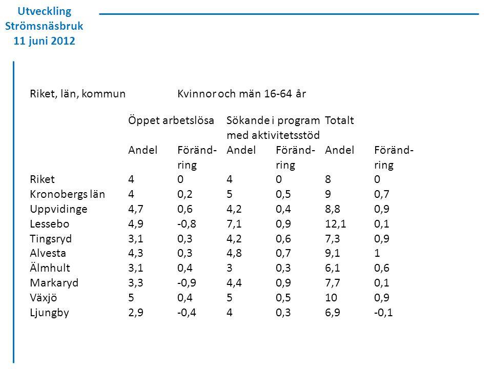 Utveckling Strömsnäsbruk 11 juni 2012 Riket, län, kommunKvinnor och män 16-64 år Öppet arbetslösaSökande i programTotalt med aktivitetsstöd AndelFöränd-AndelFöränd-AndelFöränd- ringringring Riket404080 Kronobergs län40,250,590,7 Uppvidinge4,70,64,20,48,80,9 Lessebo4,9-0,87,10,912,10,1 Tingsryd3,10,34,20,67,30,9 Alvesta4,30,34,80,79,11 Älmhult3,10,430,36,10,6 Markaryd3,3-0,94,40,97,70,1 Växjö50,450,5100,9 Ljungby2,9-0,440,36,9-0,1