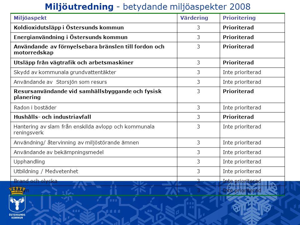 Miljöutredning - betydande miljöaspekter 2008 MiljöaspektVärderingPrioritering Koldioxidutsläpp i Östersunds kommun3Prioriterad Energianvändning i Öst