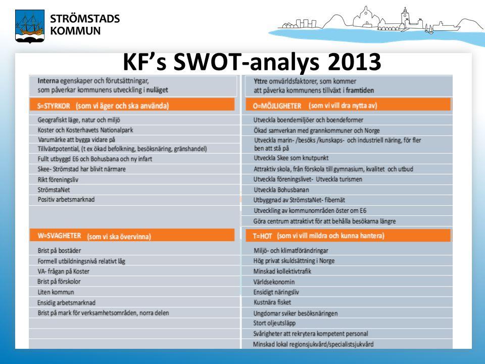 KF's SWOT-analys 2013