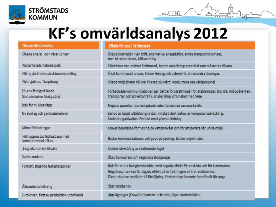 KF's omvärldsanalys 2012