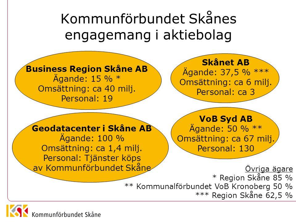 Kommunförbundet Skånes engagemang i aktiebolag Business Region Skåne AB Ägande: 15 % * Omsättning: ca 40 milj. Personal: 19 Geodatacenter i Skåne AB Ä