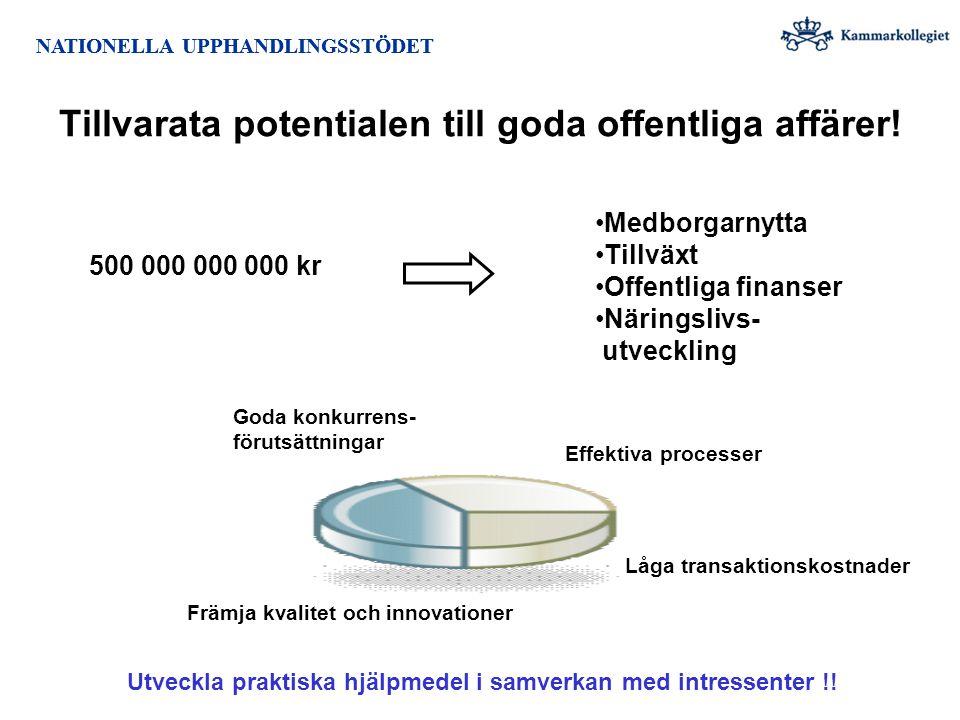 NATIONELLA UPPHANDLINGSSTÖDET 500 000 000 000 kr Medborgarnytta Tillväxt Offentliga finanser Näringslivs- utveckling Främja kvalitet och innovationer