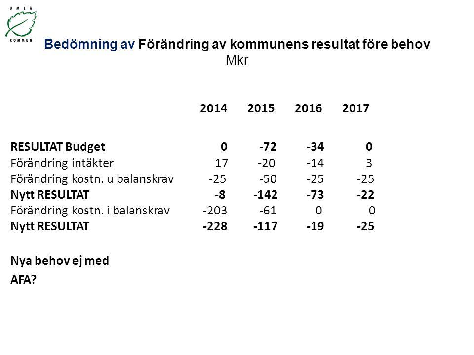Bedömning av Förändring av kommunens resultat före behov Mkr 2014201520162017 RESULTAT Budget 0 -72 -34 0 Förändring intäkter 17 -20 -14 3 Förändring