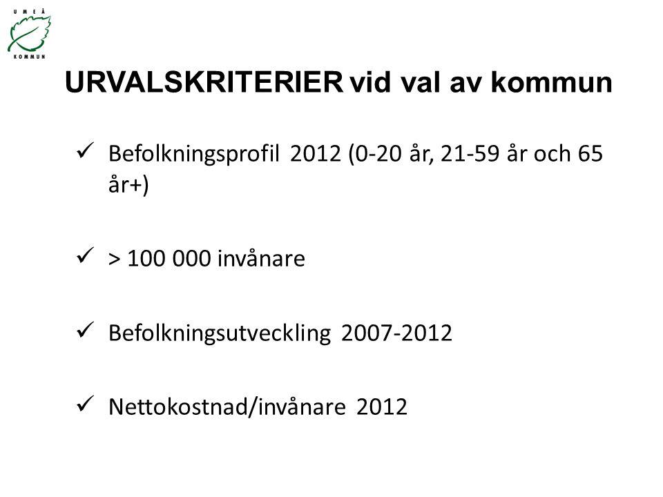 URVALSKRITERIER vid val av kommun Befolkningsprofil 2012 (0-20 år, 21-59 år och 65 år+) > 100 000 invånare Befolkningsutveckling 2007-2012 Nettokostna