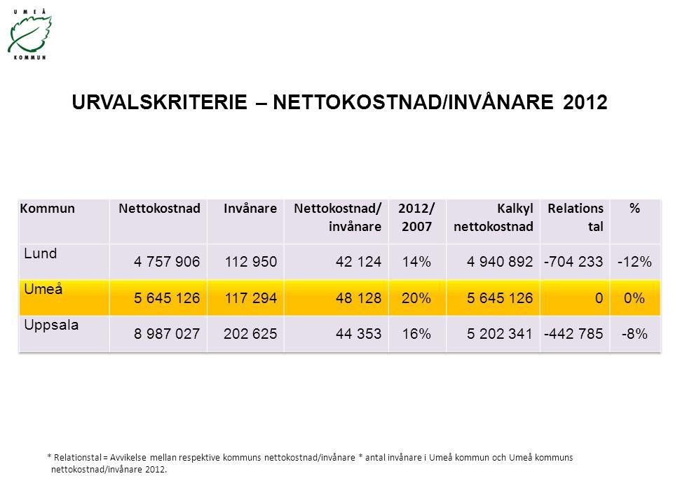 URVALSKRITERIE – NETTOKOSTNAD/INVÅNARE 2012 * Relationstal = Avvikelse mellan respektive kommuns nettokostnad/invånare * antal invånare i Umeå kommun