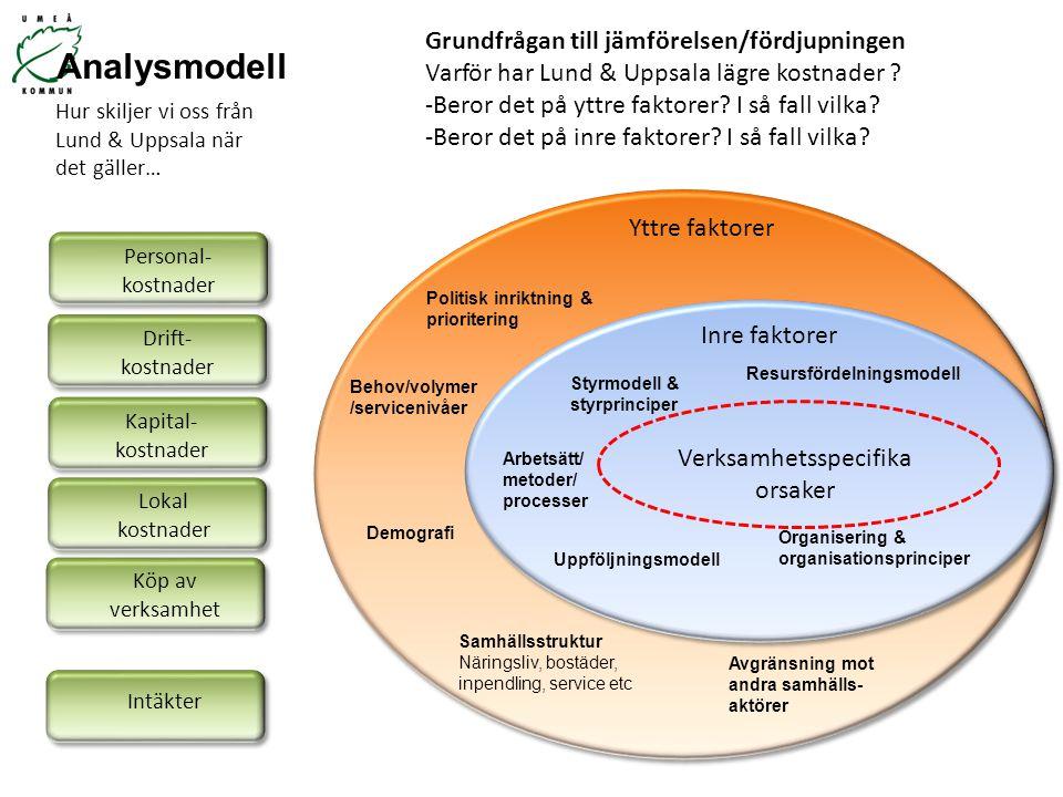 Behov/volymer /servicenivåer Demografi Politisk inriktning & prioritering Samhällsstruktur Näringsliv, bostäder, inpendling, service etc Avgränsning m