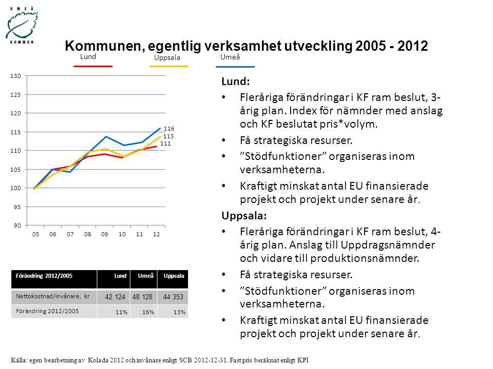 Kommunen, egentlig verksamhet utveckling 2005 - 2012 Lund: Fleråriga förändringar i KF ram beslut, 3- årig plan. Index för nämnder med anslag och KF b