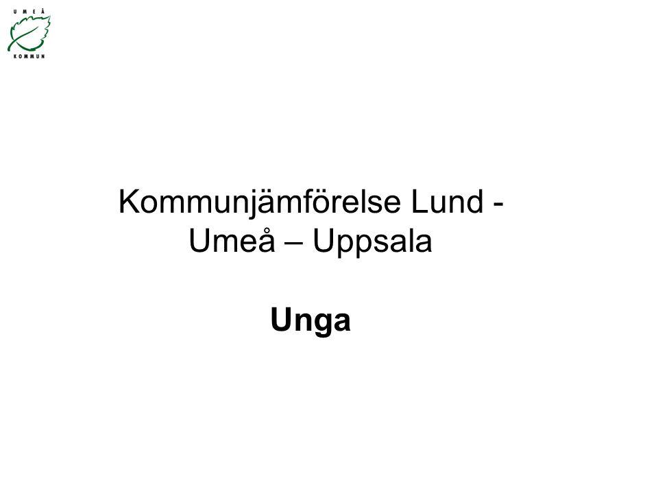 Kommunjämförelse Lund - Umeå – Uppsala Unga